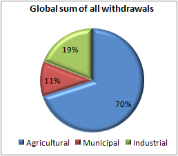 Agricultural water consumption relative to municipal and industrial